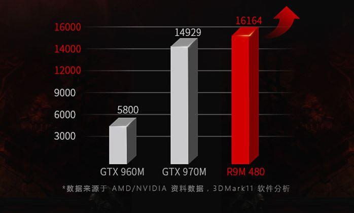 AMD Radeon R9 M480 3dmark