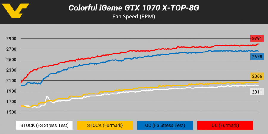 Colorful iGame GTX 1070 -- Fan Speed