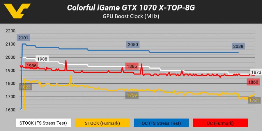 Colorful iGame GTX 1070 -- GPU CLOCK