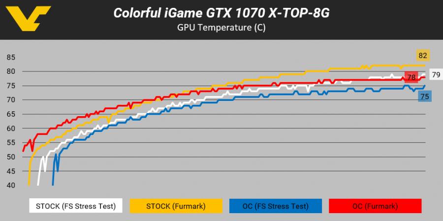 Colorful iGame GTX 1070 -- GPU TEMP