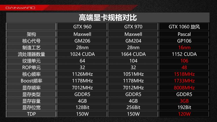 Gainward GTX 1060 3GB (4)