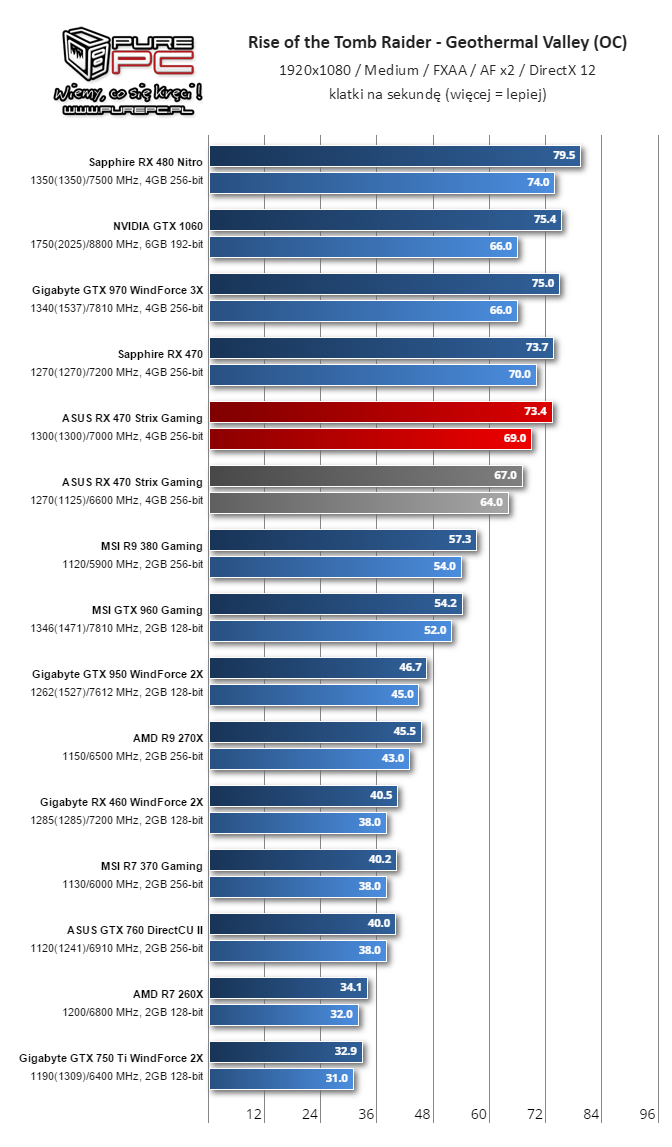 Gigabyte Radeon RX 460 WindForce 2X performance leaked | VideoCardz com