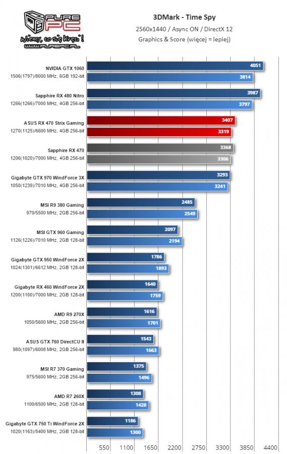 Gigabyte RX 460 WindForce 2X TimeSpy