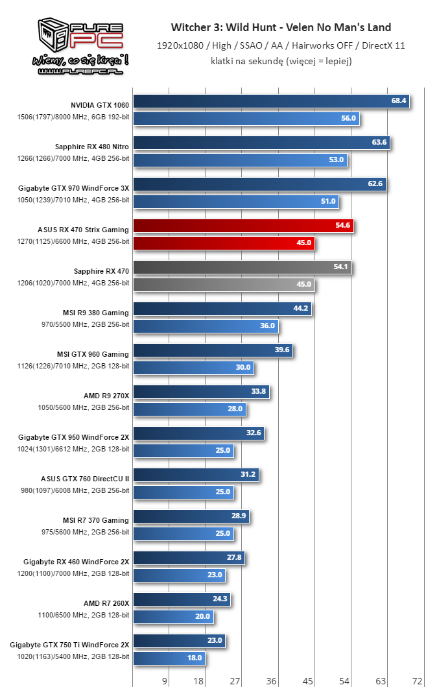 Gigabyte Radeon RX 460 WindForce 2X performance leaked   VideoCardz com
