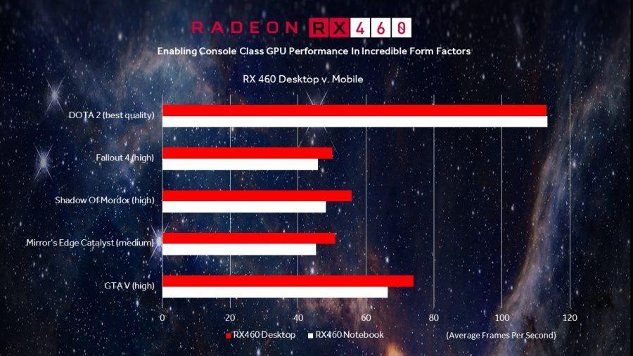 HP Omen RX 460 Desktop vs Mobile
