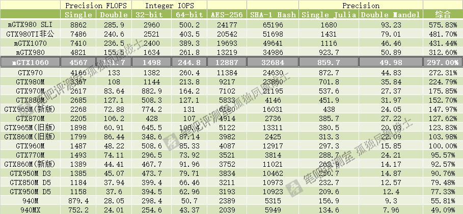 NVIDIA GeForce GTX 1060 Mobile (7)
