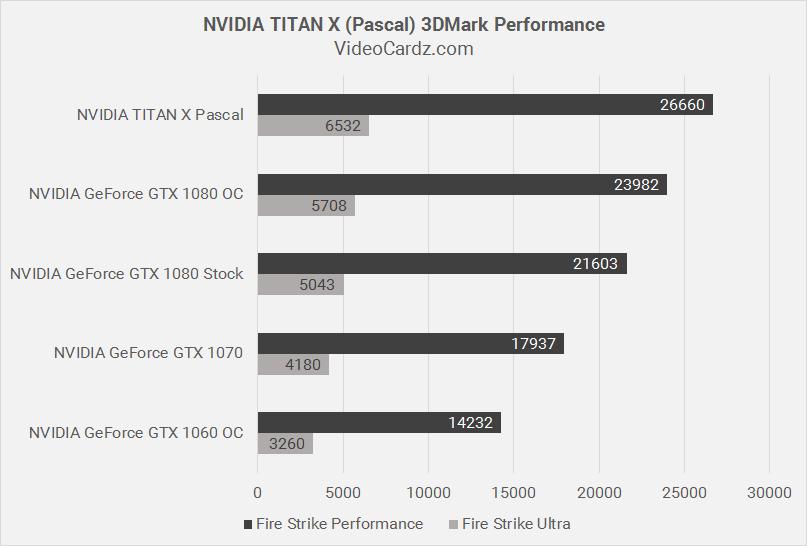 NVIDIA TITAN X Pascal 3DMark Performance