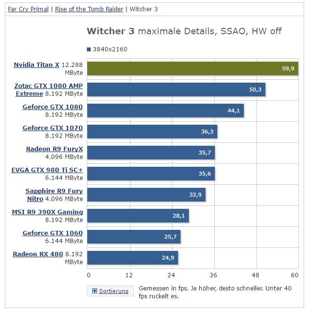 NVIDIA TITAN X Witcher 3 4K