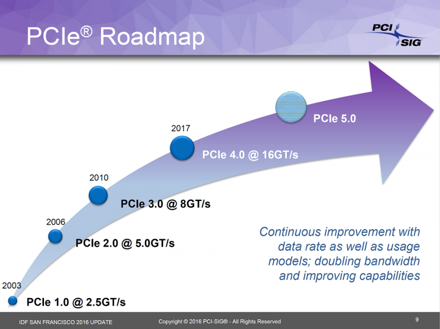 PCIExpress 4 PCIExpress 5
