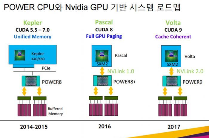 nvidia-nvlink-2.0-ibm-slide