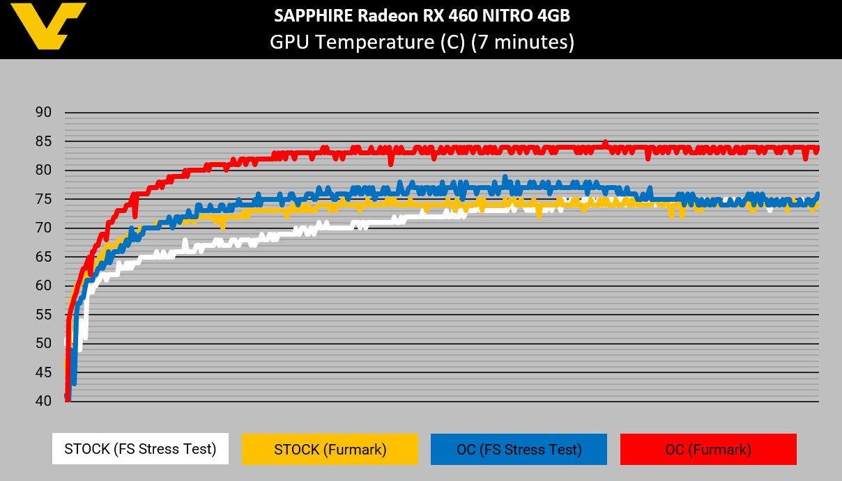 SAPPHIRE RX 460 NITRO GPU Temperature