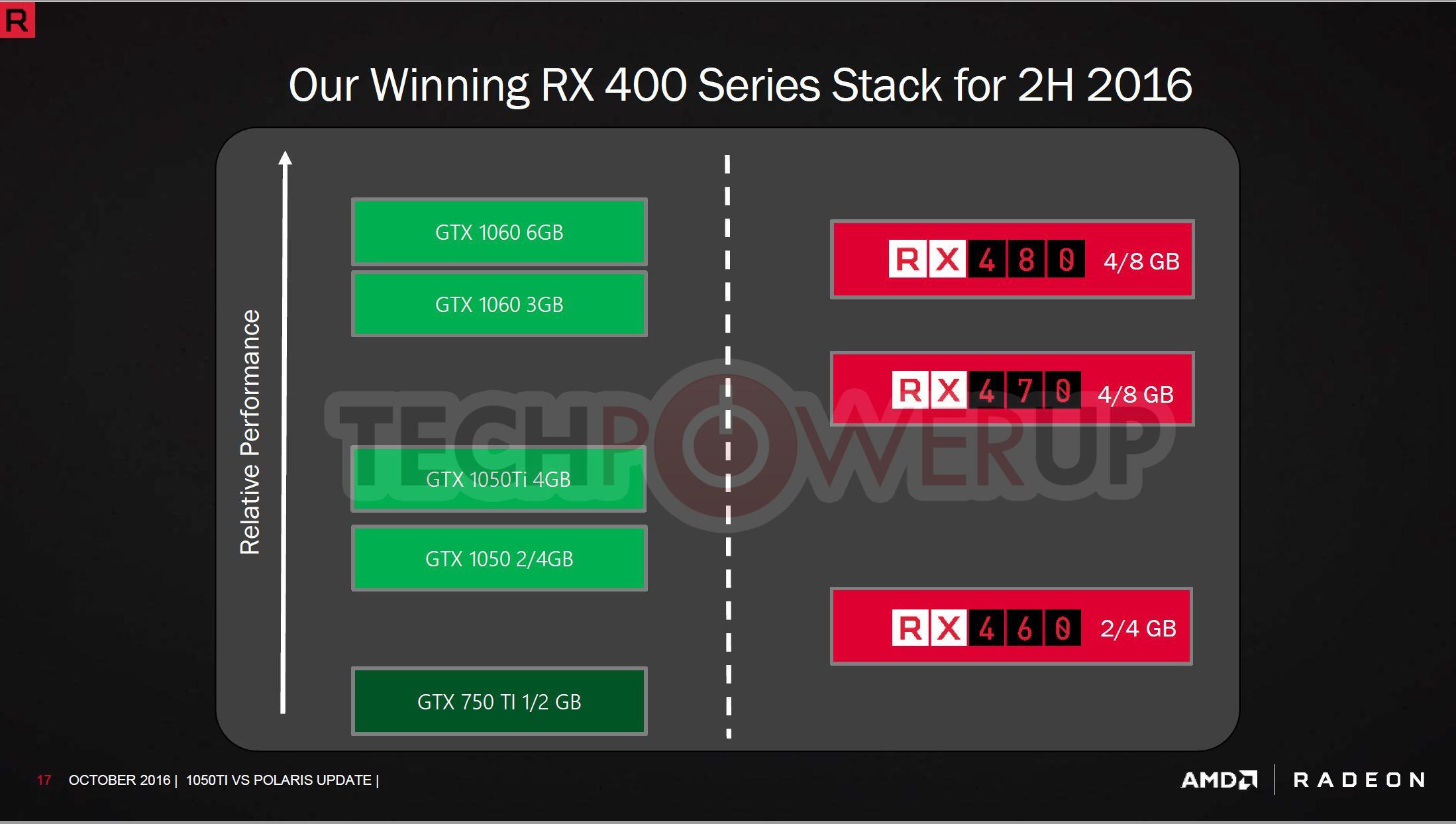 AMD: Radeon RX 470 is better choice than GeForce GTX 1050 Ti