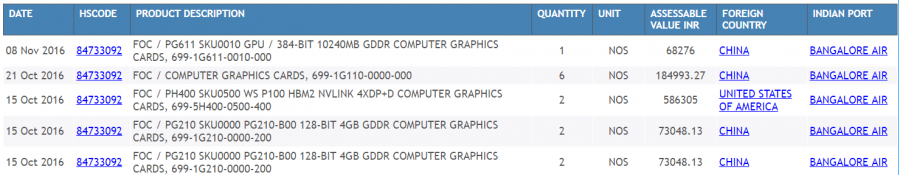 2016-11-12-11_52_25-graphics-cards-imports-data-_-india-imports-data-of-graphics-cards-_-india-impor