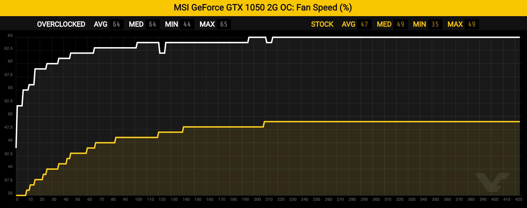 gtx1050-fanspeed