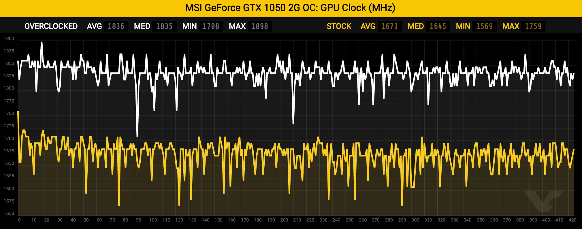 gtx1050-gpuclock