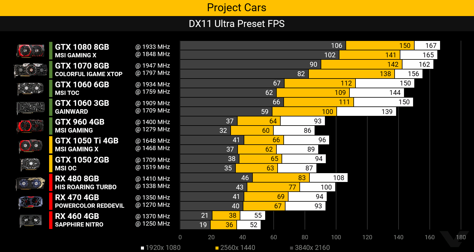 gtx1050-project-cars