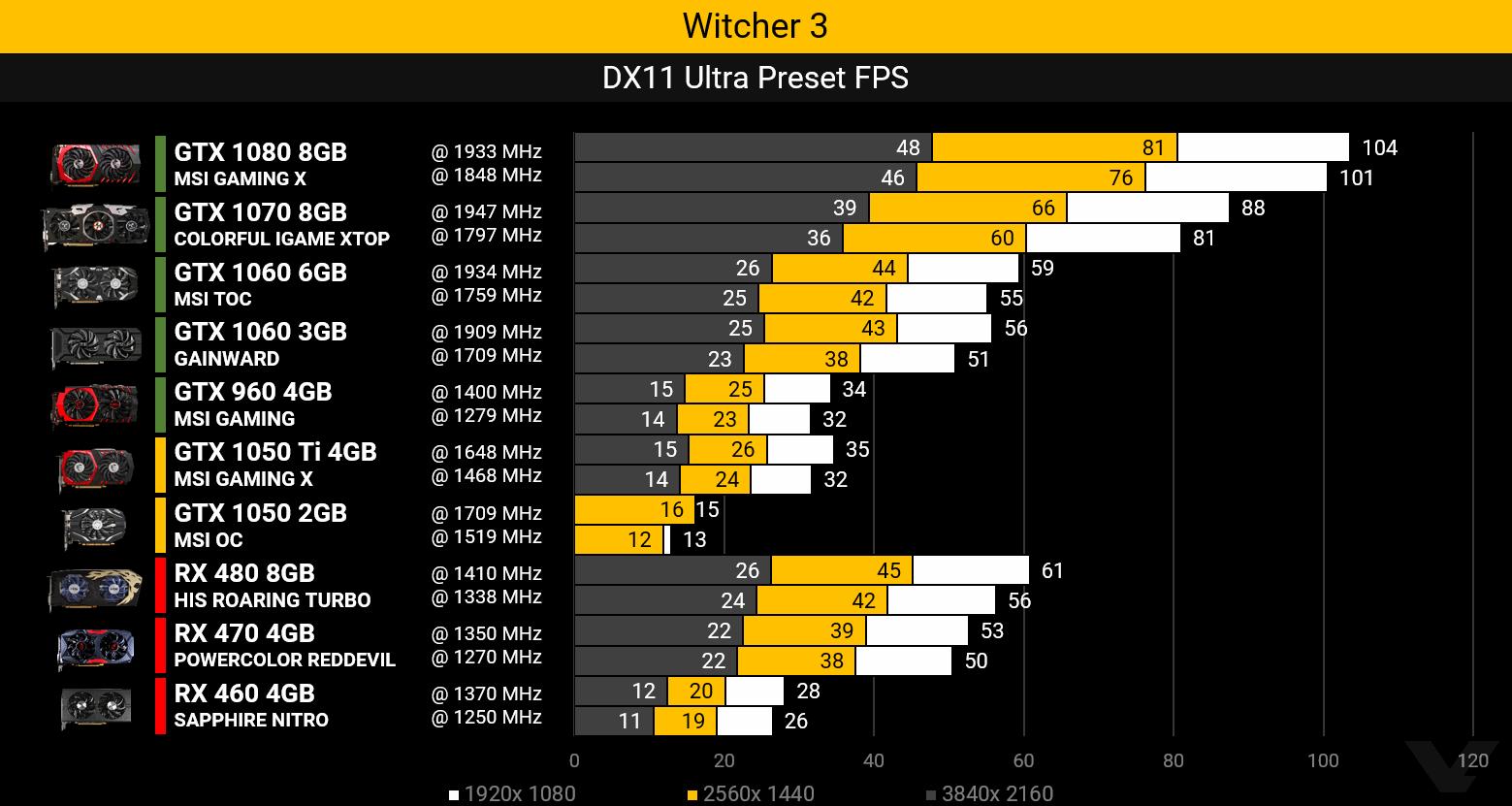 gtx1050-witcher3