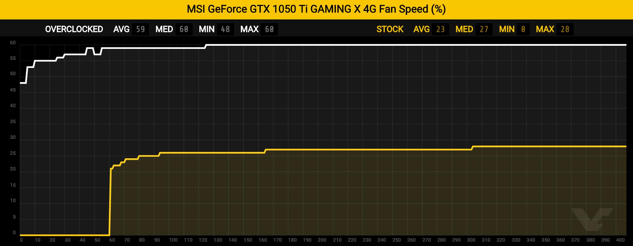 gtx1050ti-fanspeed