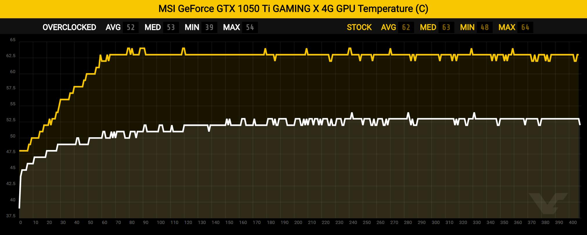 MSI GeForce GTX 1050 Ti GAMING X 4G & MSI GTX 1050 2G OC