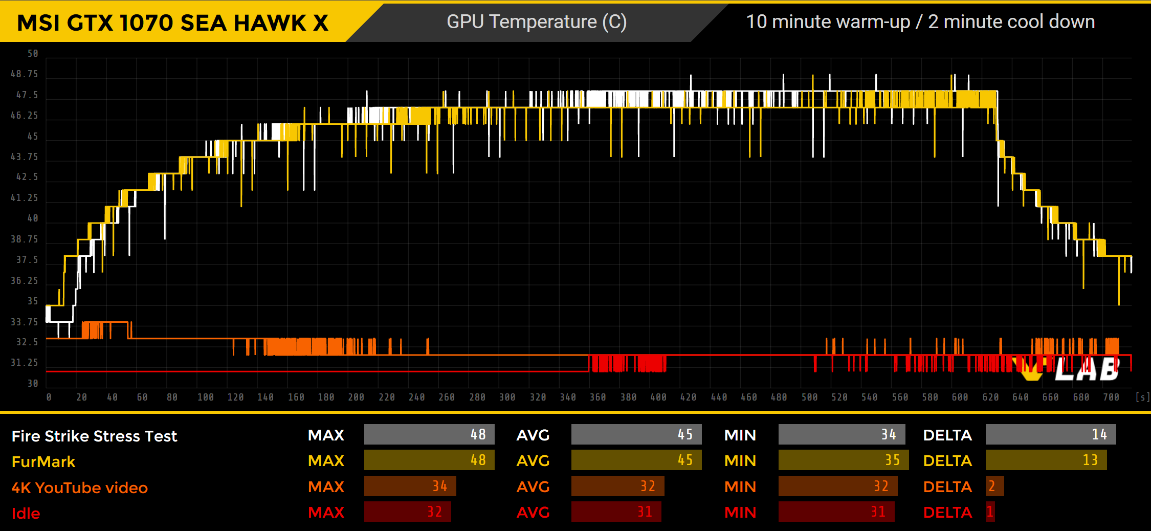 MSI GeForce GTX 1070 SEA HAWK X Review - STABILITY