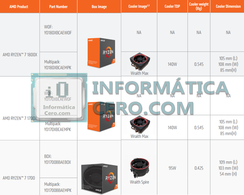 Amd Ryzen 7 1800x 1700x 1700 Wraith Max And Spire Coolers Confirmed Videocardz Com