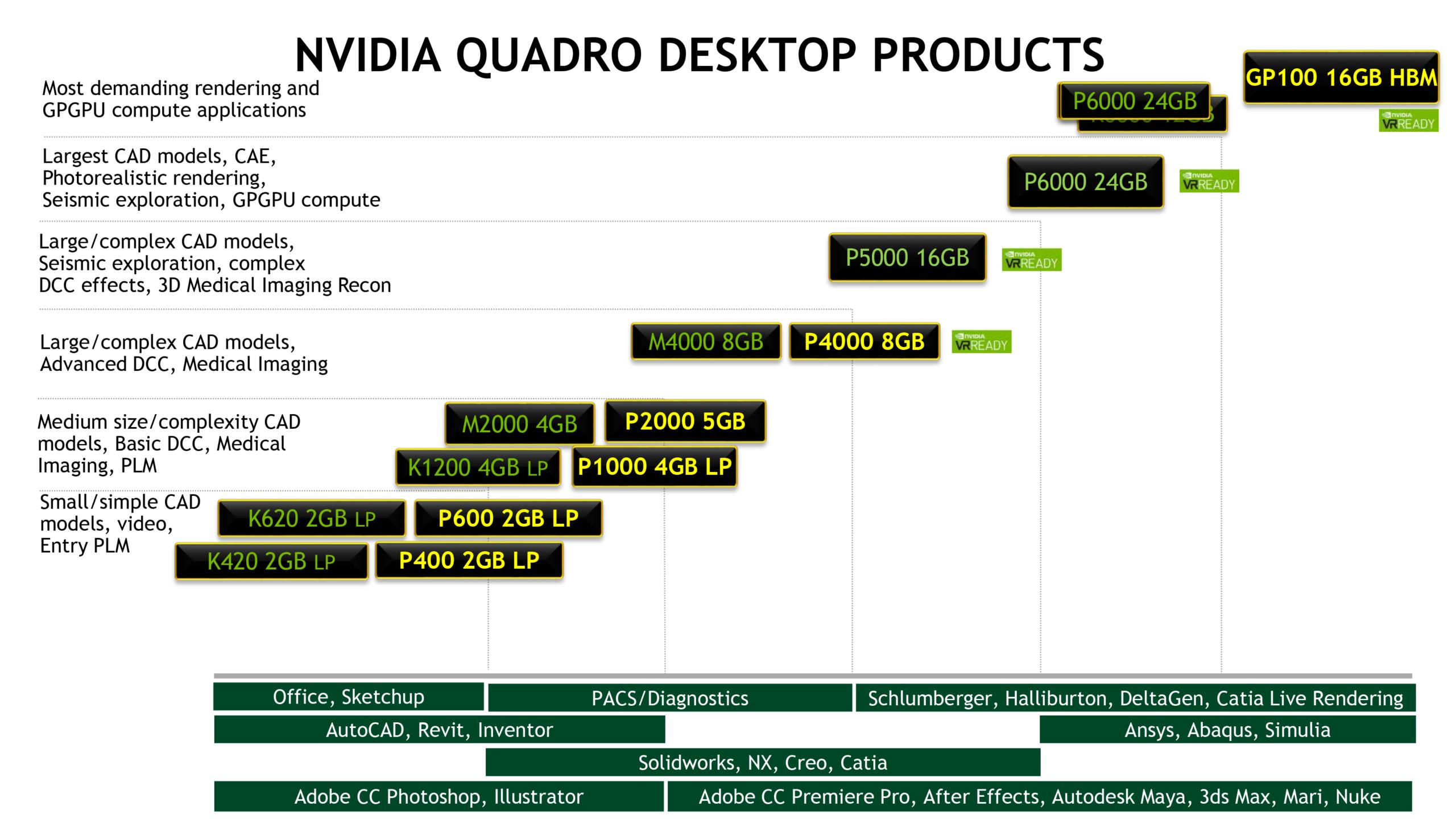 NVIDIA launches Quadro GP200 with 200GB HBM20   VideoCardz.com