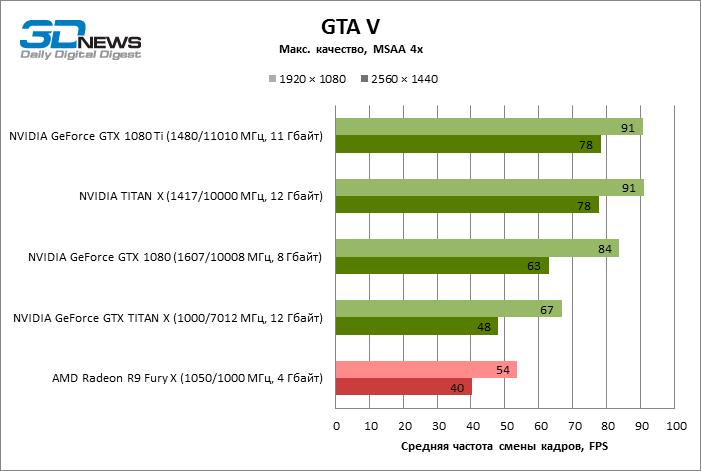 NVIDIA GeForce GTX 1080 Ti review leaked | VideoCardz com