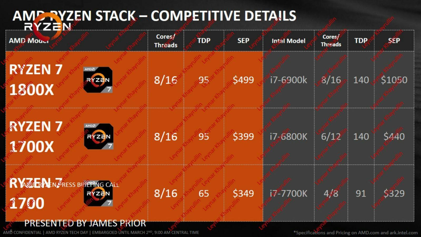 AMD Ryzen 7 Press Deck leaked | VideoCardz.com