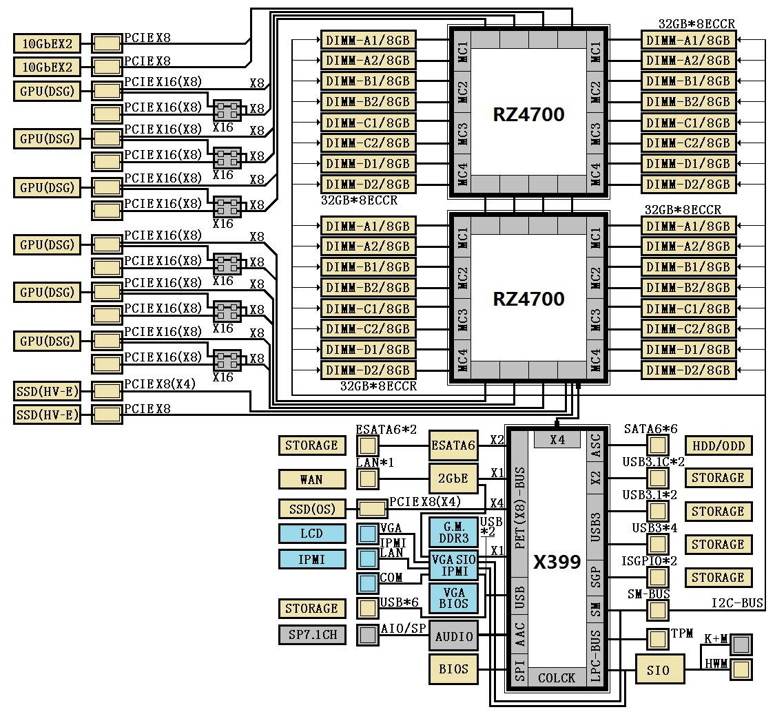 Rumor  Amd X390 And X399 Chipsets Diagrams Leaked