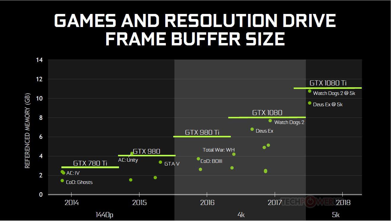 1060 Graphics Card >> NVIDIA launches GeForce GTX 1080 Ti with 3584 CUDA cores | VideoCardz.com