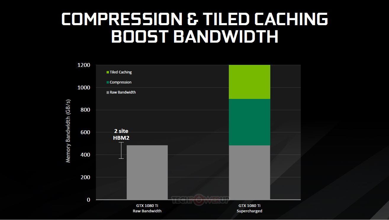 NVIDIA launches GeForce GTX 1080 Ti with 3584 CUDA cores