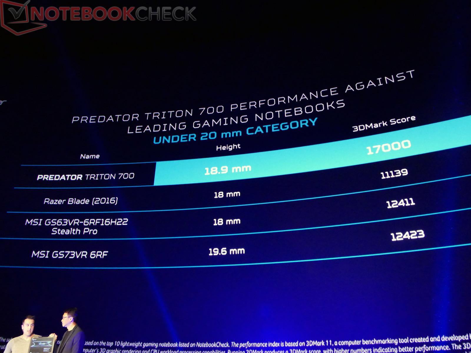 NVIDIA preparing new mobile GeForce GTX 1080 and 1070
