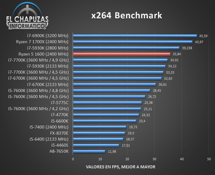First Full Review Of Amd Ryzen 5 1600 Is Here Videocardz Com