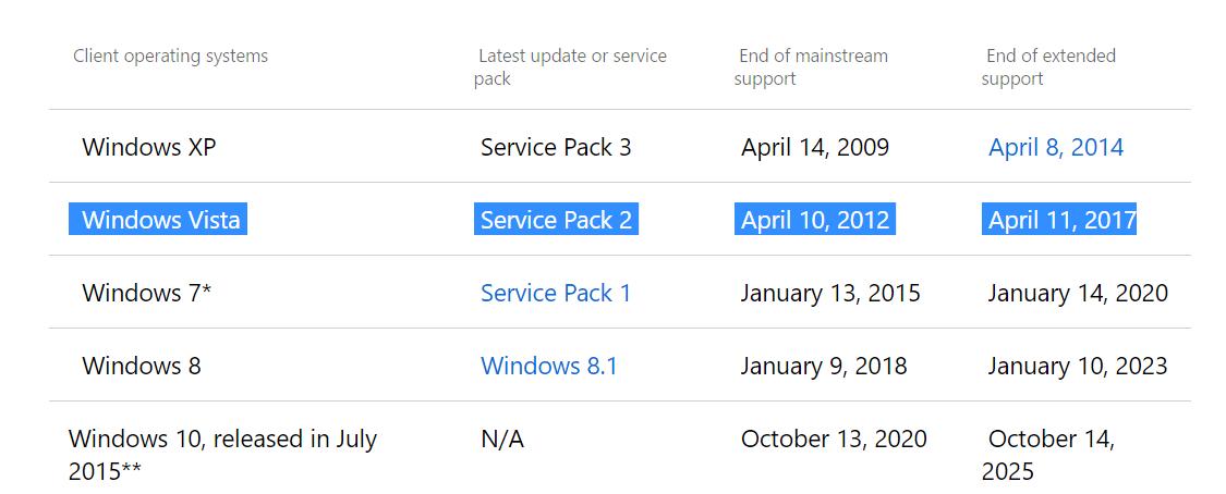 Windows Vista, 3DMark Vantage and PCMark Vantage are now EOL