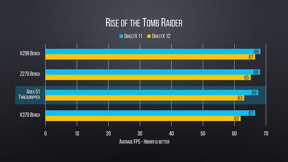 First Ryzen Threadripper gaming result released | VideoCardz com