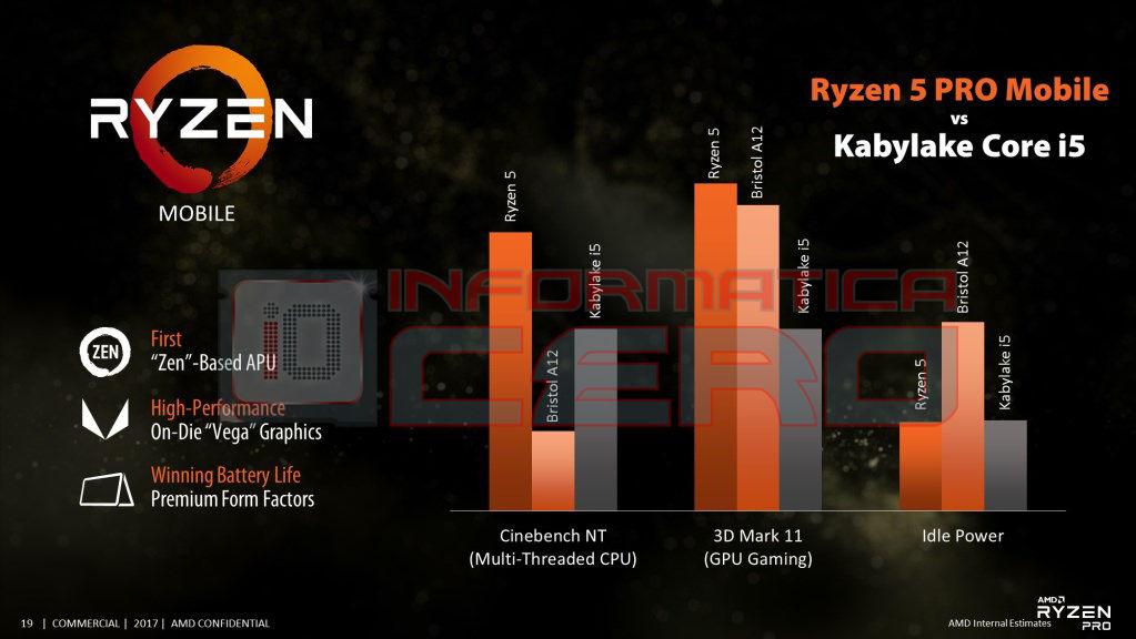 (IMG:https://cdn.videocardz.com/1/2017/09/AMD-Ryzen-5-PRO-Mobile.jpg)(/IMG)