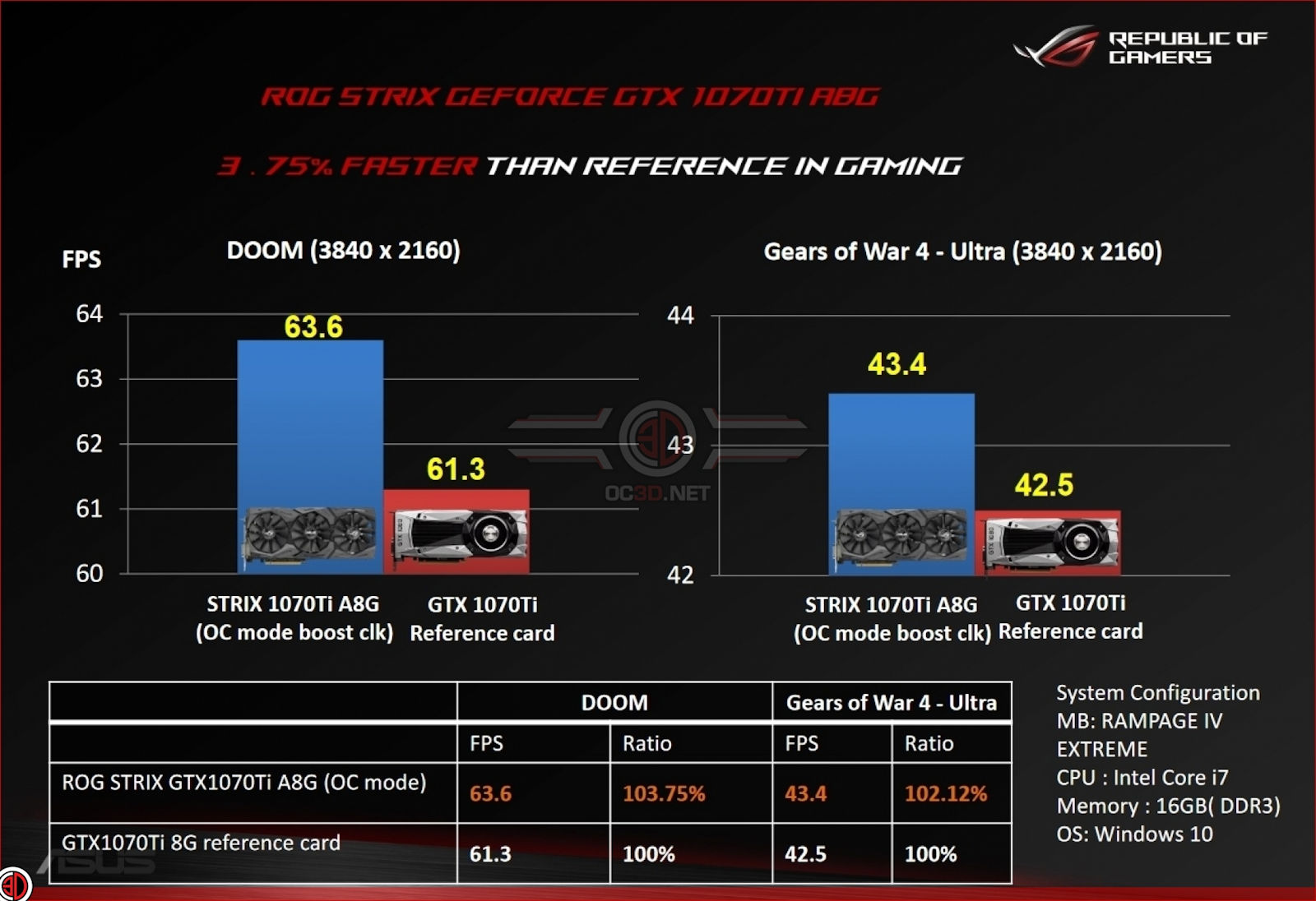 ASUS releases first official benchmark results of GeForce GTX 1070