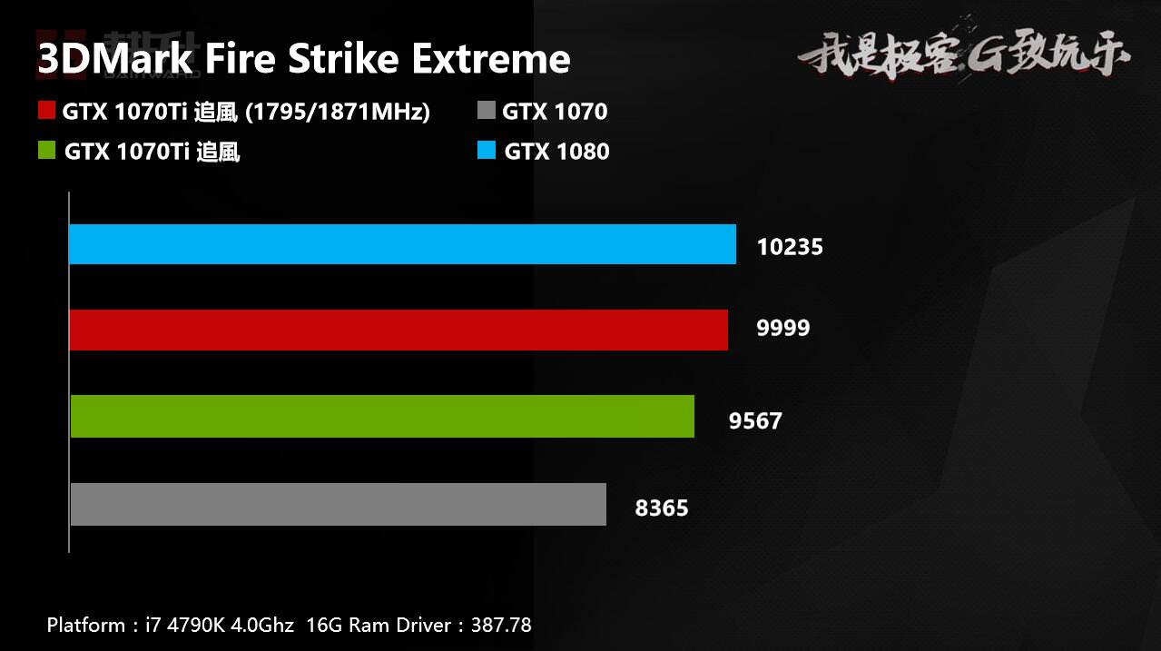 GAINWARD confirms overclocked GeForce GTX 1070 Ti performance