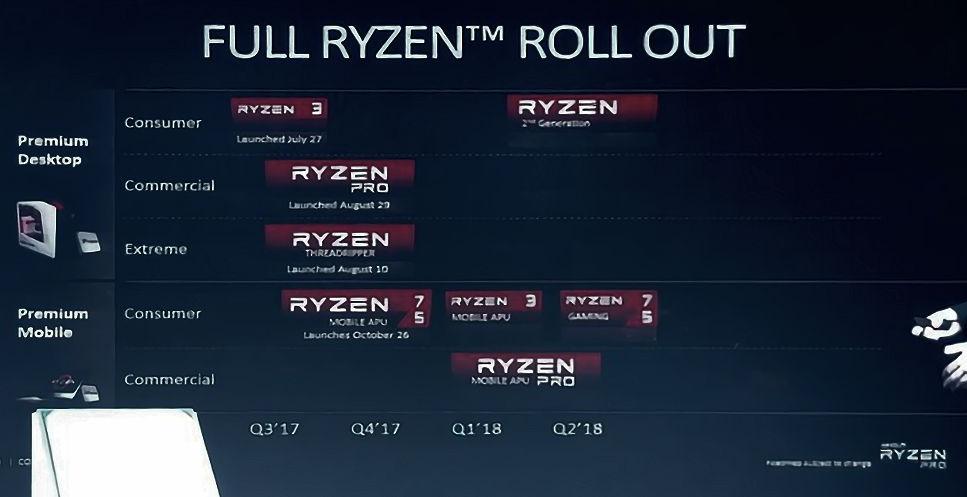 AMD confirms 2nd Gen Ryzen launching in Q1 2018 | VideoCardz com
