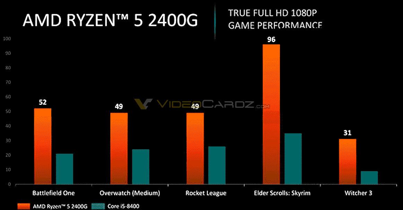 AMD Ryzen 5 2400G And Ryzen 3 2200G APUs Performance