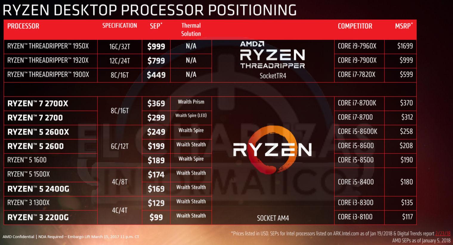【AM4】 AMD Ryzen 7/5/3 Part77 YouTube動画>6本 ->画像>119枚