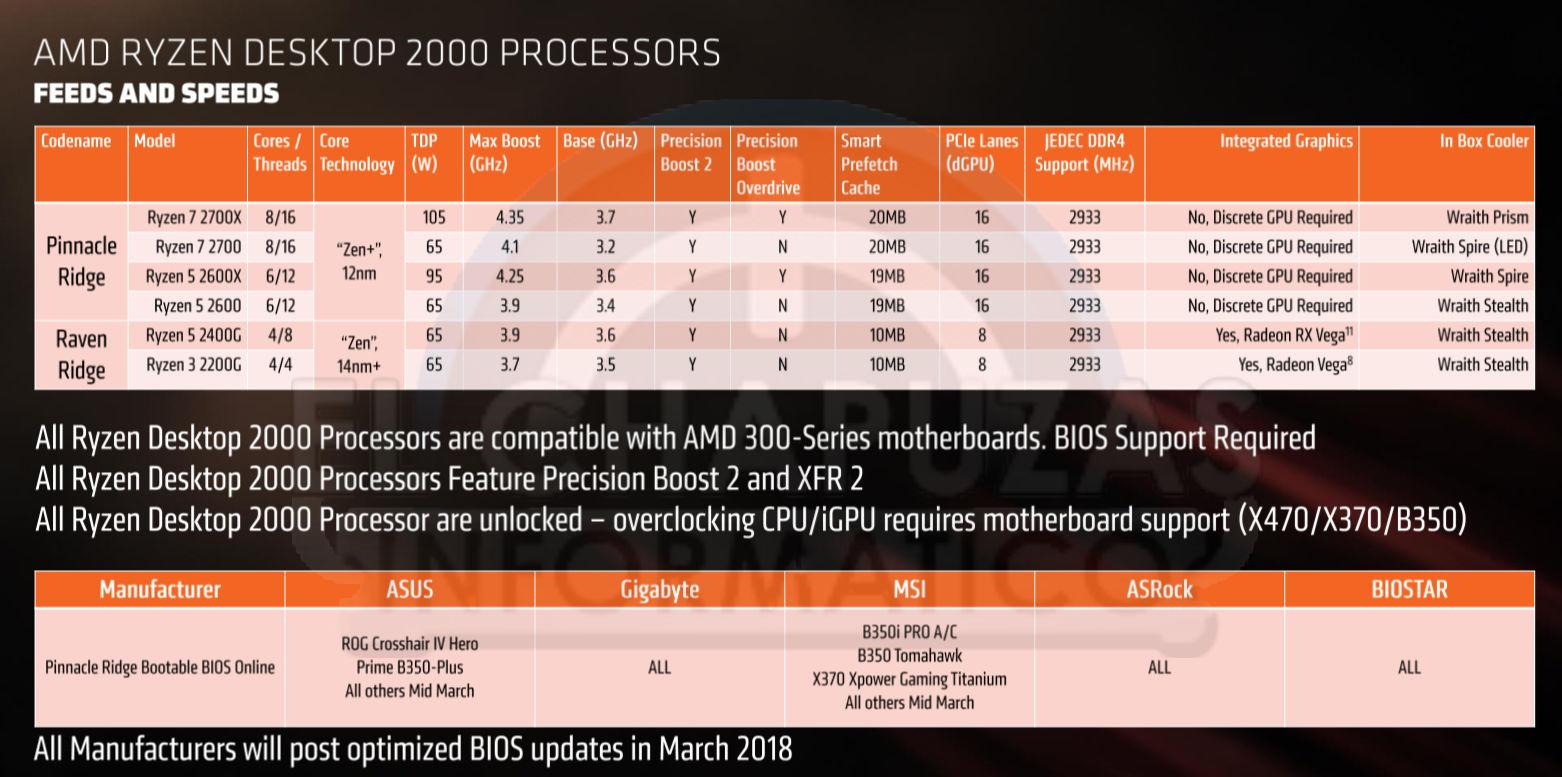 AMD Ryzen 2000 series exposed, pricing, performance leaked | VideoCardz.com