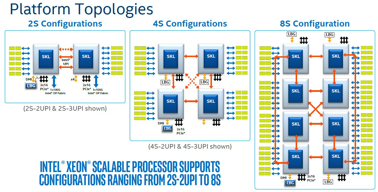 Intel Skylake Sp Platform Architecture Topologies on Intel Quad Core Processor Diagram