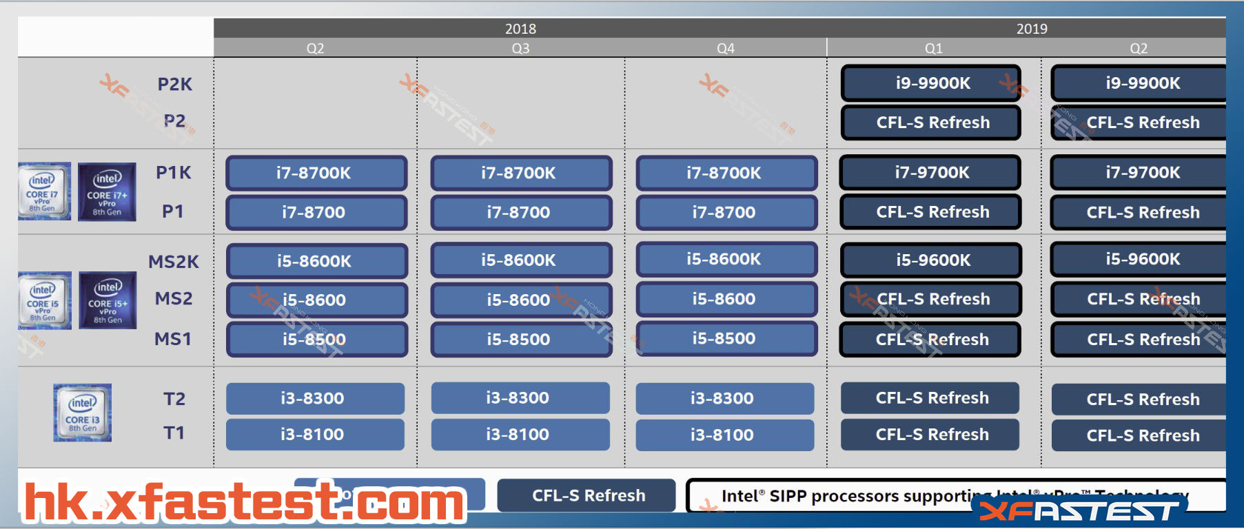 Intel roadmaps leaked, Core i9-9900K coming next year? | VideoCardz com