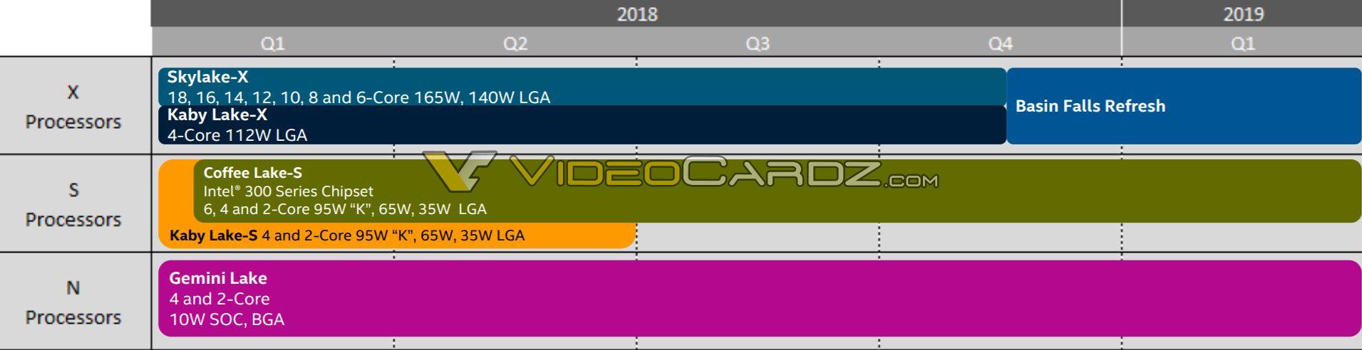 Intel Z390 chipset to replace Z370 this quarter - VideoCardz com