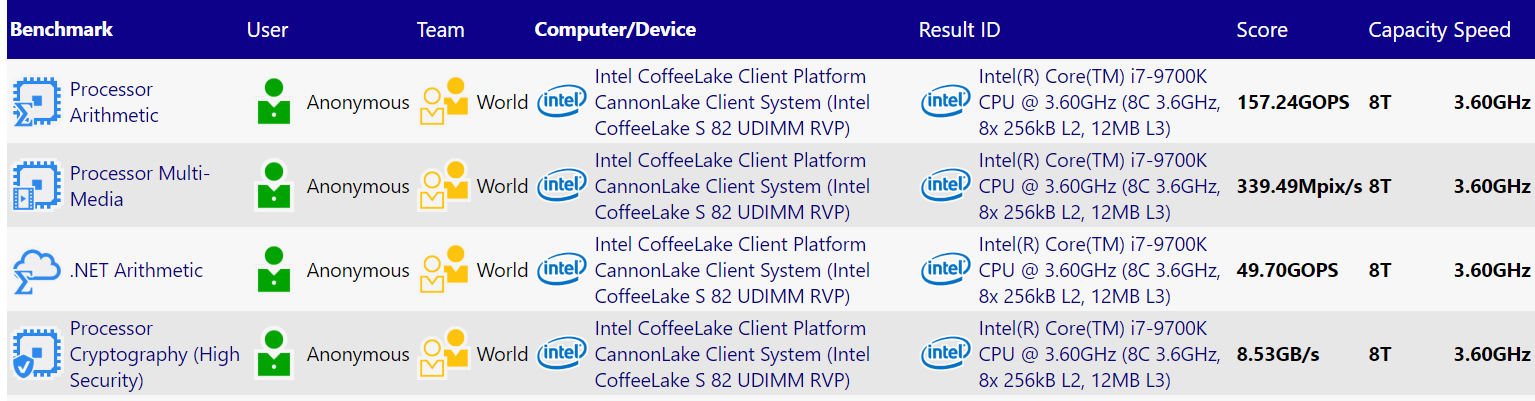 Intel Core i7-9700K with 8 cores and no Hyper Threading spotted