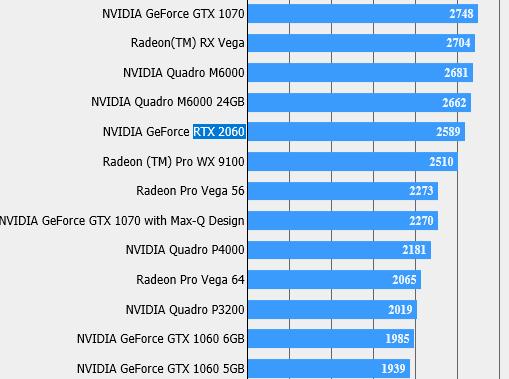 NVIDIA GeForce RTX 2060 Final Fantasy XV benchmark result spotted