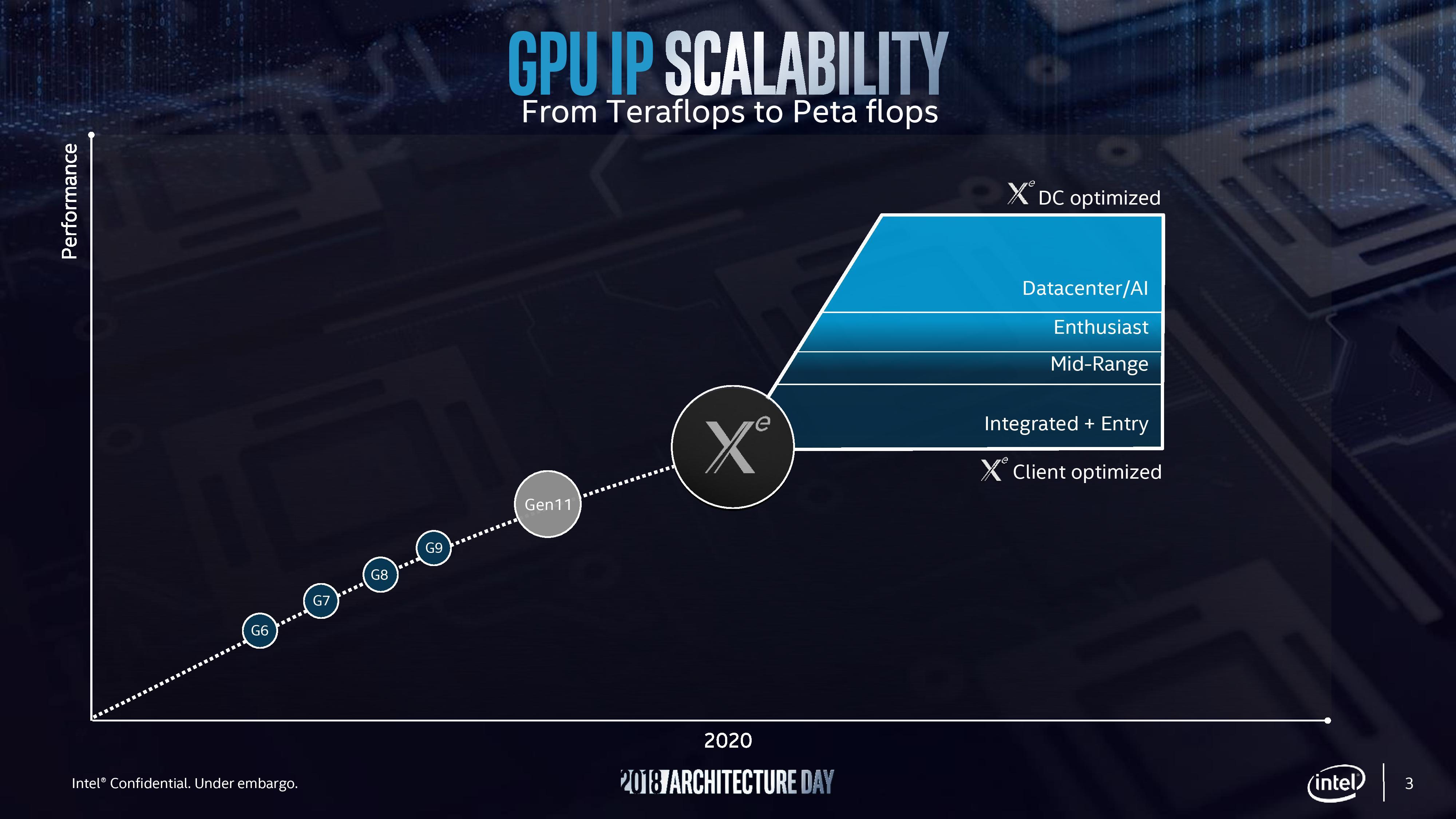 Arctic Sound becomes Intel Xe | VideoCardz com