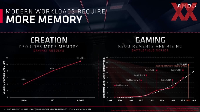 https://cdn.videocardz.com/1/2019/01/AMD-CES-2019-Radeon-VII-4.jpg