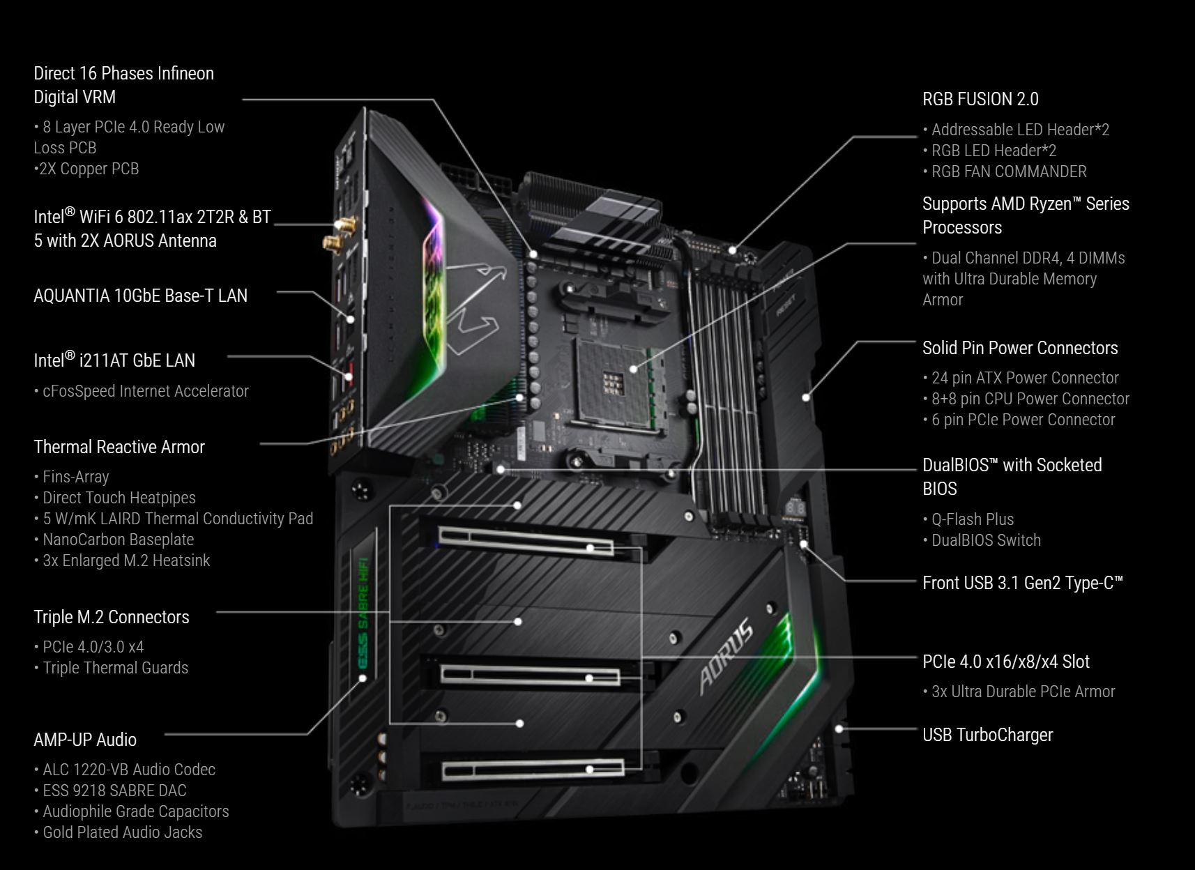 GIGABYTE announces X570 AORUS XTREME motherboard with 16-phase VRM
